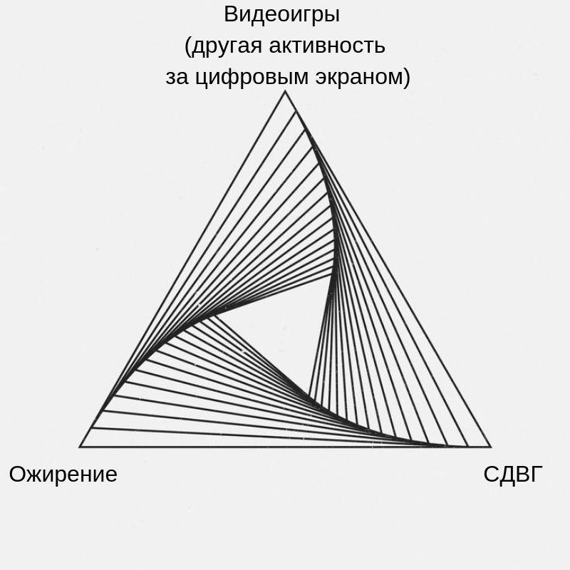 треугольник показывающий связь между компьютерными играми, СДВГ и ожирением